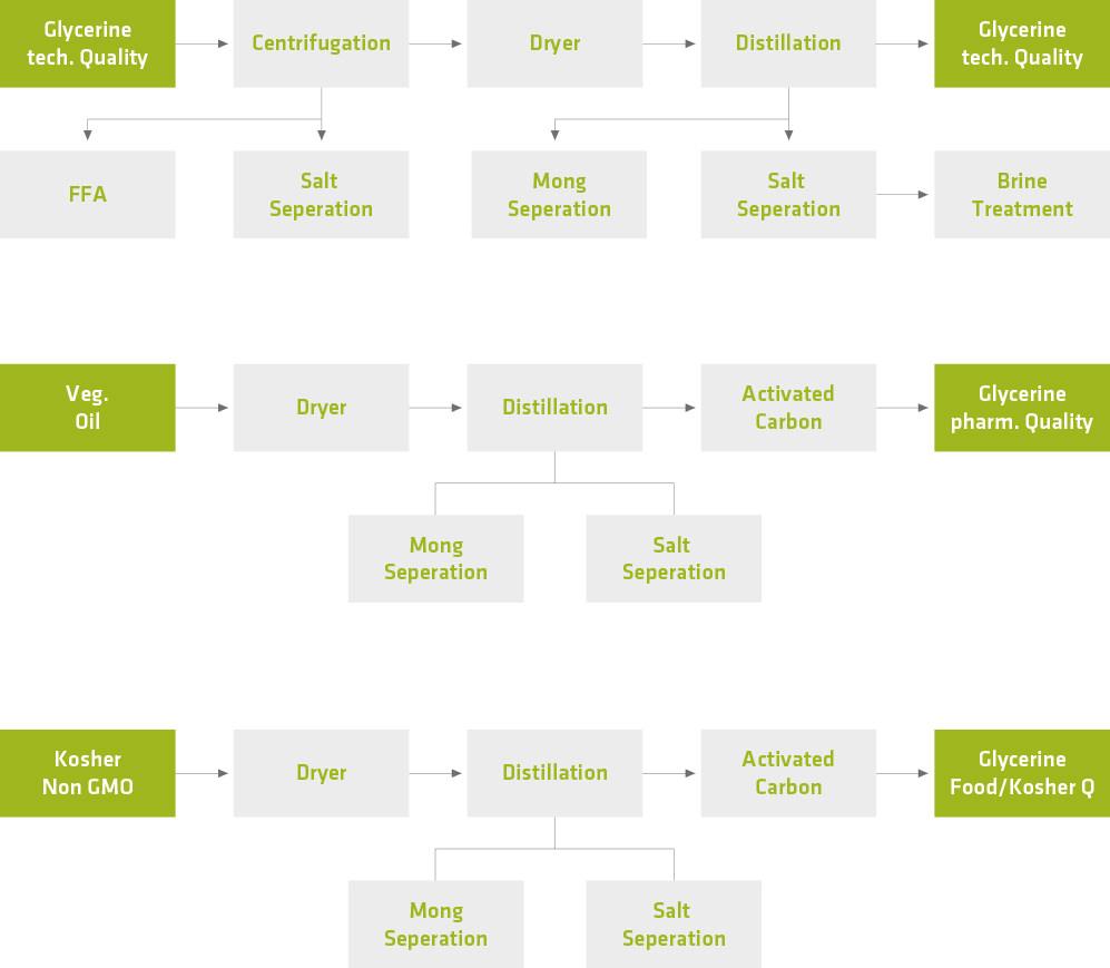 Biocerine glycerine purification