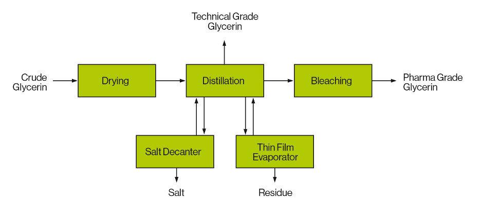 Glycerin Distillation and Bleaching