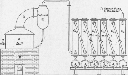 Fig. 181.   Glycerine distillation plant. Fire heated still.